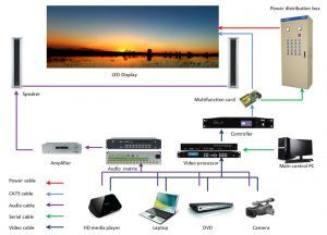 led video wall control system diagram