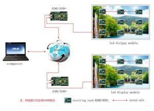 Huidu A30+ Wifi Version Asynchronous Control Card